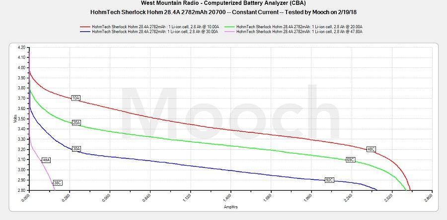 Sherlock H ohm 28.4A 2782mAh 20700 Battery