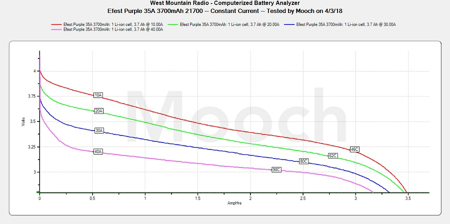 Efest Purple 35A 3700mAh 21700 Battery Full Test